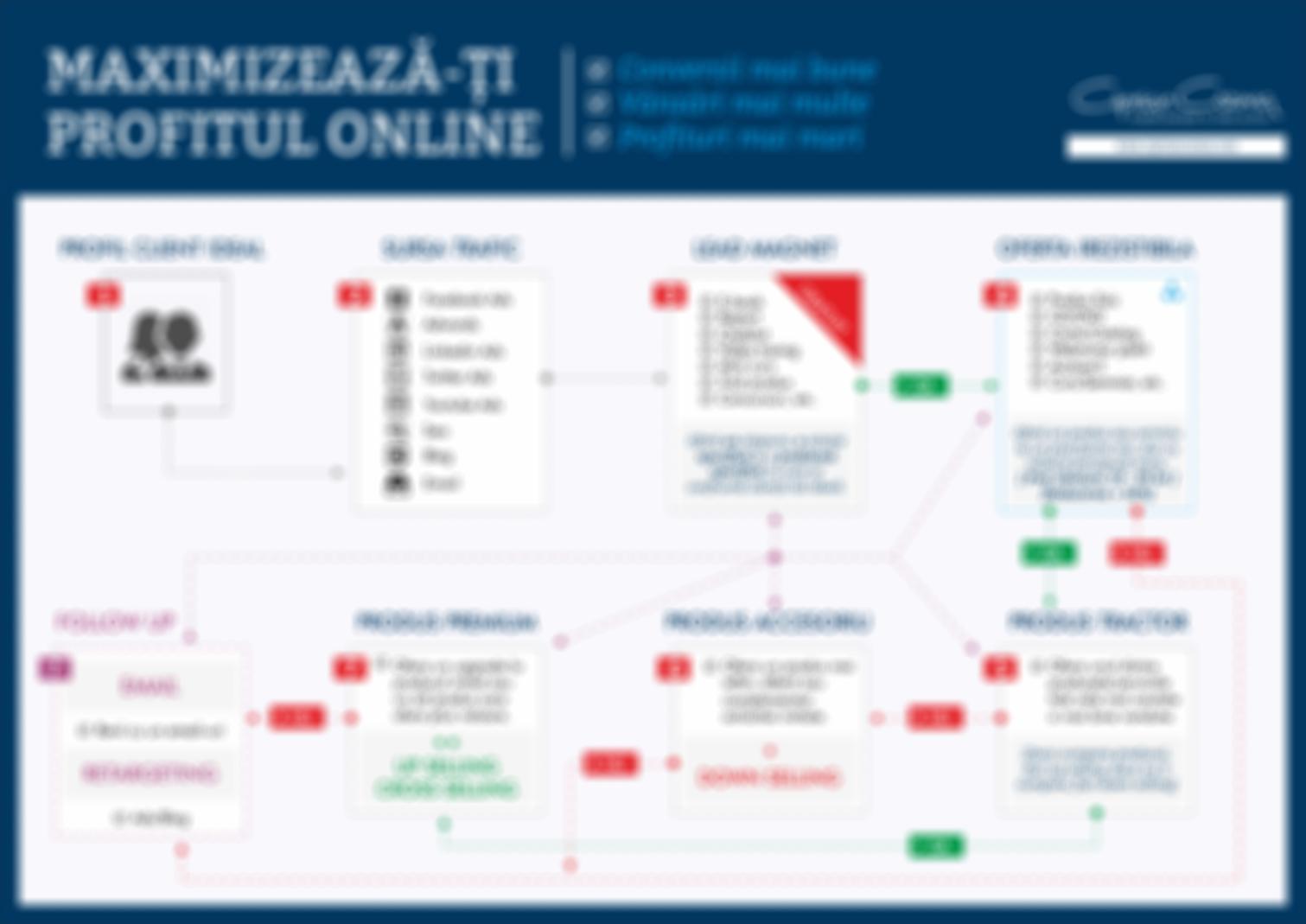 MPO Funnel - Ciprian Cozma